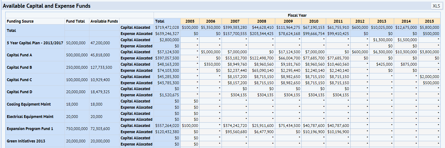 capital budgeting solution Capital budgeting 1 vol 2, chapter 4 – capital budgeting problem 1: solution  answers found using excel formulas: 1 amount invested = $10,000.