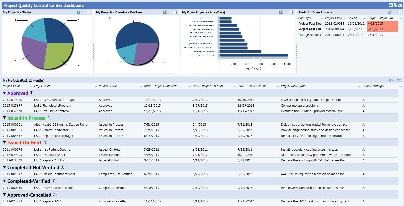 facilities management report template - project management archibus